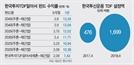 [에셋+ TDF三國志] 한국투자 '알아서 조절하는 한국형TDF' 시리즈...특화 글로벌 펀드로 순항