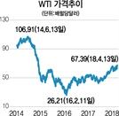 [에셋+ 지금 글로벌 마켓은]셰일오일 손익분기점 상승...유가 고공행진에 기름 붓나