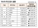 [표]아시아 주요 증시 동향(4월 18일)