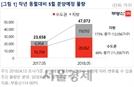 5월 분양물량 4만7,072가구..전년대비 2배 증가