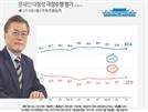 드루킹·김기식 악재에도…文대통령 지지율 상승 67.6%