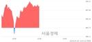 [정오 시황] 코스닥 889.04, 상승세(▲6.31, +0.71%) 지속
