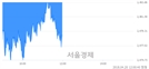 [정오 시황] 코스피 2478.14, 하락세(▼7.96, -0.32%) 지속