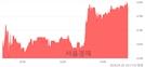 <코>에코바이오, 3.58% 오르며 체결강도 강세 지속(175%)