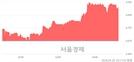 <코>미동앤씨네마, 4.60% 오르며 체결강도 강세 지속(157%)
