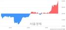 <코>해덕파워웨이, 전일 대비 7.10% 상승.. 일일회전율은 3.22% 기록
