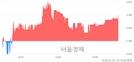 <코>제로투세븐, 3.02% 오르며 체결강도 강세 지속(165%)