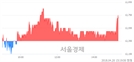 <코>인콘, 3.24% 오르며 체결강도 강세 지속(140%)