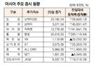 [표]아시아 주요 증시 동향(4월 20일)