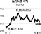 [글로벌 HOT스톡-동아아교] 中 '아교' 생산량 75% 차지...가격 올라 실적 쑥