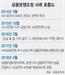 """'손실 없다'던 증권사 믿고 1억 날린 고객…금감원 """"설명의무 소홀"""" 40% 배상받는다"""
