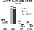 """""""판매·관리비 늘어 돈 안돼""""...'경영 프로'도 두손 든 외식업"""