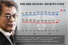 [리얼미터] 文대통령 국정지지율 67.8%…남북정상회담 임박에 소폭 상승