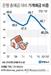 줄어드는 가계의 저축 여력…은행 예금 중 가계 비중 역대 최저
