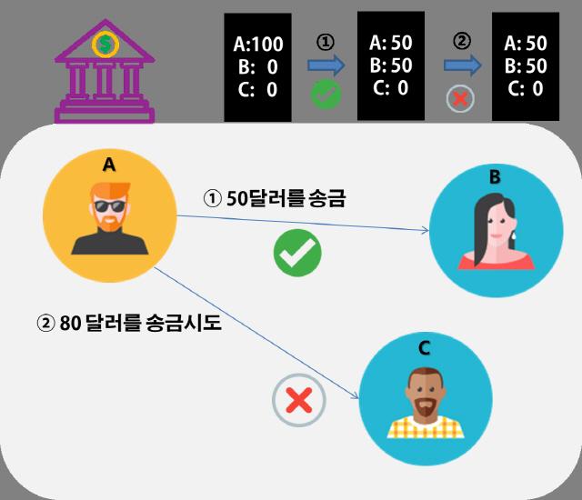 [비트코인 개론]2탈중앙화의 첫걸음 '분산원장'