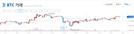 [아침시황] 블록체인에 기록된 판문점 선언…암호화폐 전반적 상승세