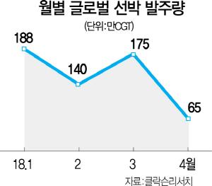 4월 글로벌 선박 발주량 급감…'조선업 부활찬가 아직 이르다'