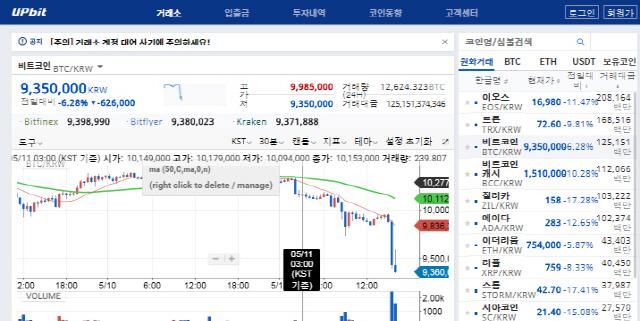 '업비트' 압수수색 소식에 암호화폐 가격 휘청... 비트코인 1,000만원 밑돌아