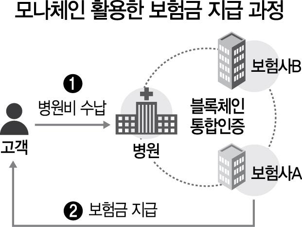 금융·통신·제조 등 전산업 적용...팔방미인 블록체인 플랫폼 등장