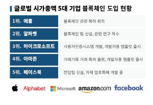 애플·구글·MS 등 글로벌 5대 IT기업... 블록체인 앞으로 성큼