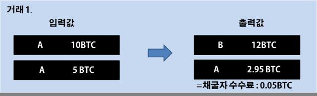 [비트코인개론]4비트코인 세상의 지폐 'UTXO'