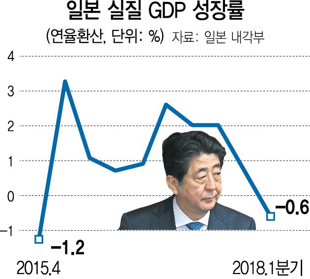 아베 몰락에 日 경제도 '덜컹'...28년만 최장 성장 마침표