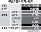 [펀드줌인] KB중소형주 포커스 증권자 투자신탁