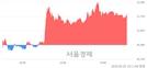 <코>네이처셀, 4.61% 오르며 체결강도 강세 지속(117%)