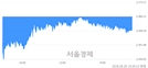 [마감 시황] 개인의 '팔자' 기조.. 코스피 2460.80(▼5.21, -0.21%) 하락 마감