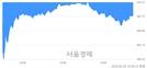 [마감 시황] 개인의 '팔자' 기조.. 코스닥 868.35(▼4.97, -0.57%) 하락 마감