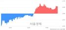 <유>한창, 3.09% 오르며 체결강도 강세 지속(134%)