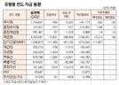 [표]유형별 펀드 자금 동향(5월 24일)
