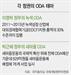 [ODA 3조시대-세금이 줄줄 샌다]정권 바뀔때마다 '누더기'...정치색에 빛바랜 ODA