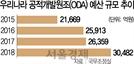 [S리포트: ODA 3조시대-세금이 줄줄 샌다] 르완다 양어장 13억 쏟고도 부실로 욕만 먹어