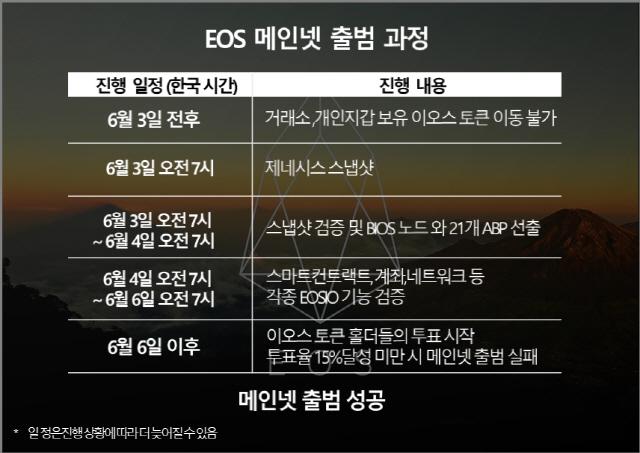 [토큰 민주주의 실험-이오스②]EOSIO 공개·토큰 동결…메인넷 개봉박두