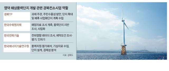 경북 동해안에 해상풍력 단지 만든다