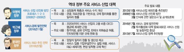원격진료 등 서비스업 '규제 지뢰밭' 갇혀 3개 정권째 제자리