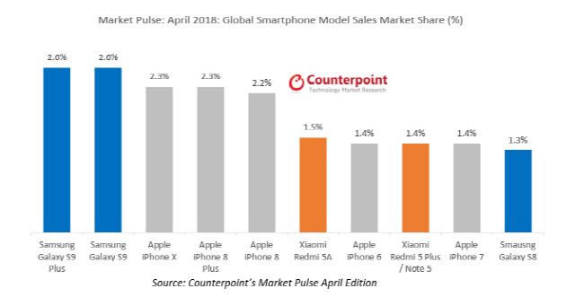 애플 피해 훨훨 난 갤S9+...전세계 판매 1위