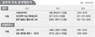 [분양 캘린더] '신길파크자이' 등 7곳 2,790가구 청약