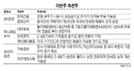 [이번주 추천주] 북미정상회담 기대감 현대건설 등 경협주 관심