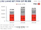 내달 입주 물량 2만7,500여가구..절반 이상 경기도 집중