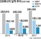 GS에너지, 올해 첫 1500억 회사채 발행