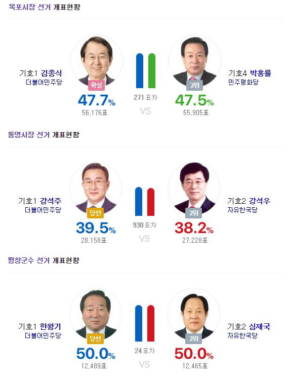 '6·13 지방선거' 목포시장·통영시장·평창군수, 결과는? 24표차이 '초접전'