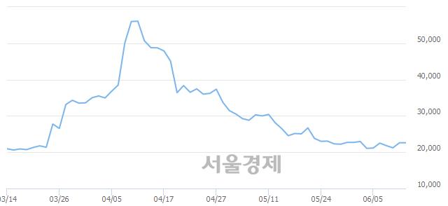 유삼일제약, 상한가 진입.. +29.87% ↑