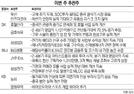 [이번주 추천주] 실적개선 기대 두산인프라코어·삼성SDI 등 주목