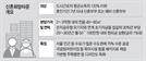 신혼희망타운 늘린다...7만 →10만가구 검토