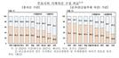 가구당 순자산 3억8,867만원…75%가 '부동산'