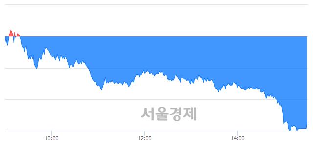 [마감 시황]  외국인의 '팔자' 기조.. 코스피 2340.11(▼36.13, -1.52%) 하락 마감