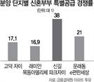 '고덕자이' 신혼부부 특별공급 경쟁률 17대1