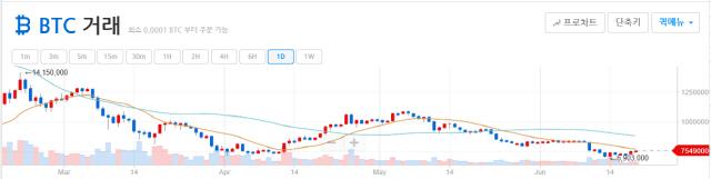 [아침시황] 비트코인 가격변동성 연내 최저치…가격조정 끝났나